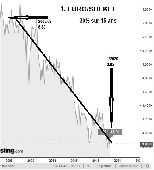Evolution du Taux Euro Shekel