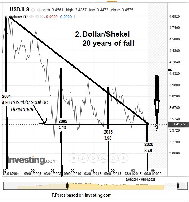 Evolution du Taux Dollar Shekel